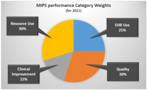 MIPS Pie Chart